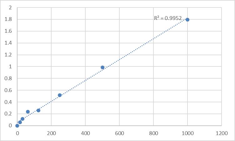 Fig.1. Human Pro Atrial Natriuretic Peptide (Pro-ANP) Standard Curve.
