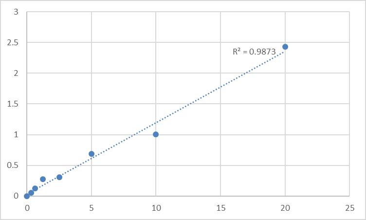 Fig.1. Human Major prion protein (PRNP) Standard Curve.