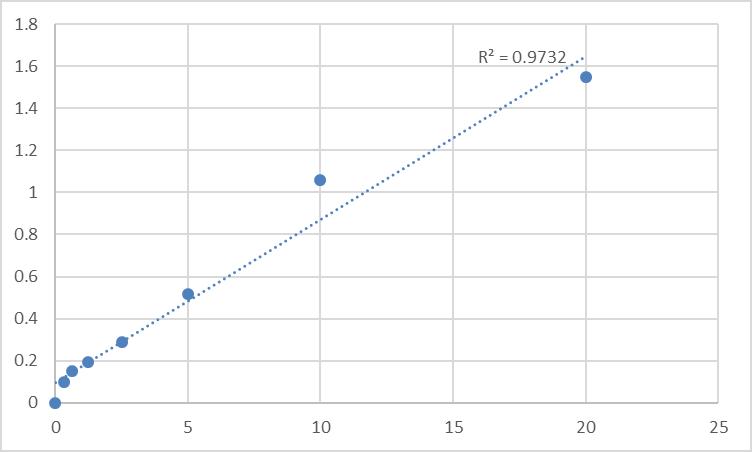 Fig.1. Human Protein kinase C zeta type (PRKCZ) Standard Curve.