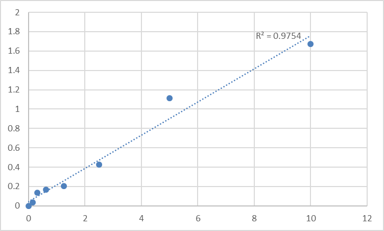Fig.1. Human Protein kinase C delta type (PRKCD) Standard Curve.