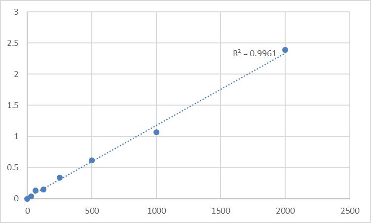 Fig.1. Human Protein Kinase C beta II (PKC-bII) Standard Curve.