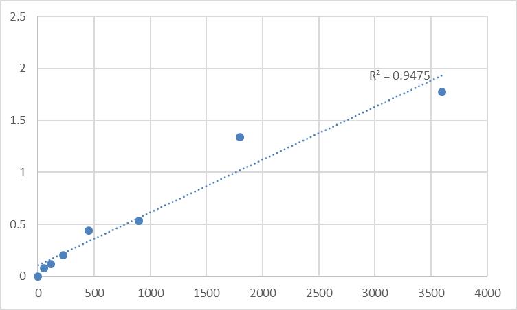 Fig.1. Human CAMP-dependent protein kinase catalytic subunit gamma (PRKACG) Standard Curve.