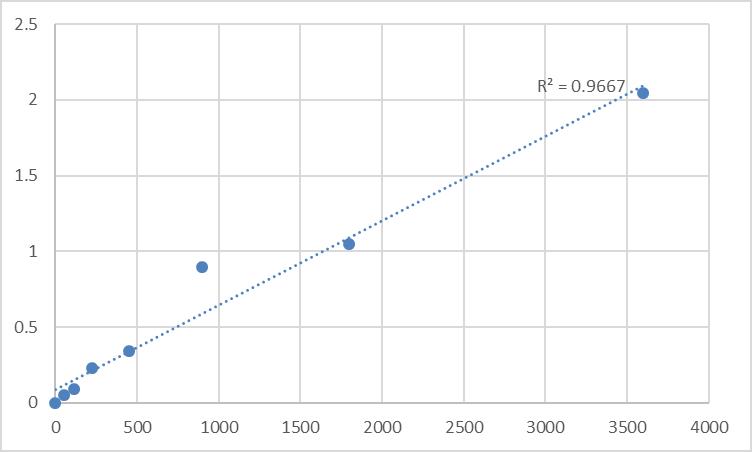 Fig.1. Human DNA primase large subunit (PRIM2) Standard Curve.