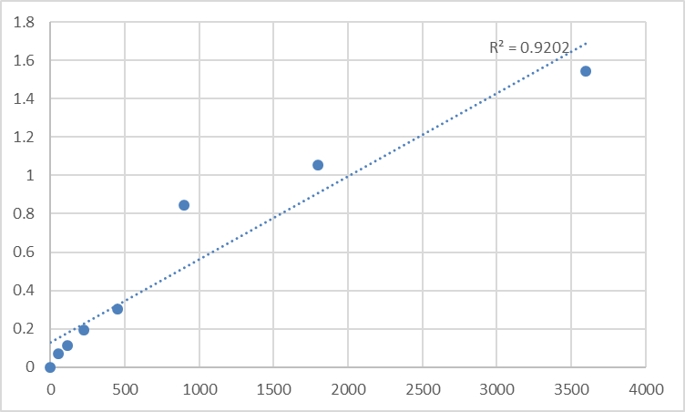 Fig.1. Human Prickle-like protein 4 (PRICKLE4) Standard Curve.