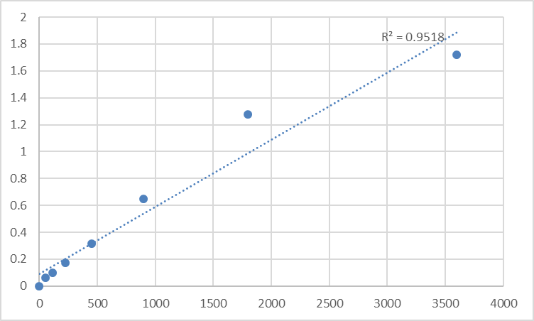 Fig.1. Human Prickle-like protein 2 (PRICKLE2) Standard Curve.