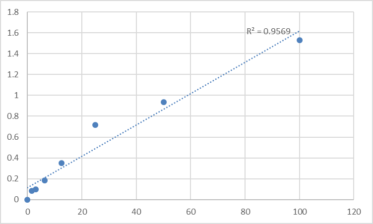Fig.1. Human Progranulin (PGRN) Standard Curve.