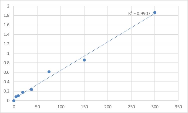 Fig.1. Human Eosinophil granule major basic protein (EMBP/MBP) Standard Curve.
