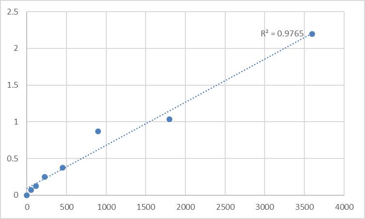 Fig.1. Human Phosphatidylinositol 3,4,5-trisphosphate-dependent Rac exchanger 2 protein (PREX2) Standard Curve.