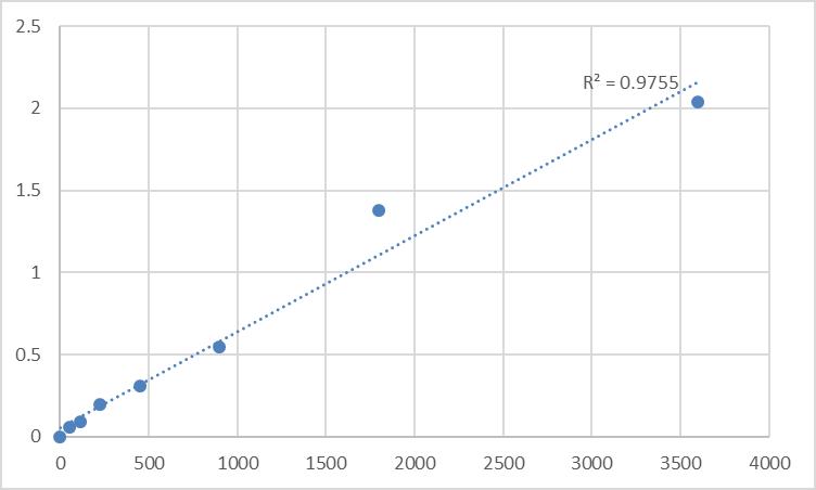 Fig.1. Human Phosphatidylinositol 3,4,5-trisphosphate-dependent Rac exchanger 1 protein (PREX1) Standard Curve.