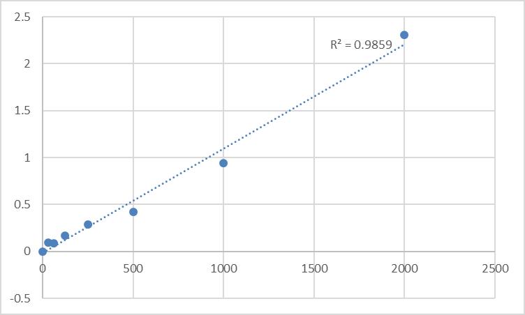 Fig.1. Human Peroxiredoxin-5, mitochondrial (PRDX5) Standard Curve.