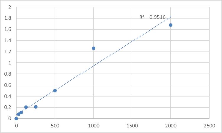 Fig.1. Human Peroxiredoxin 4 (PRDX4) Standard Curve.