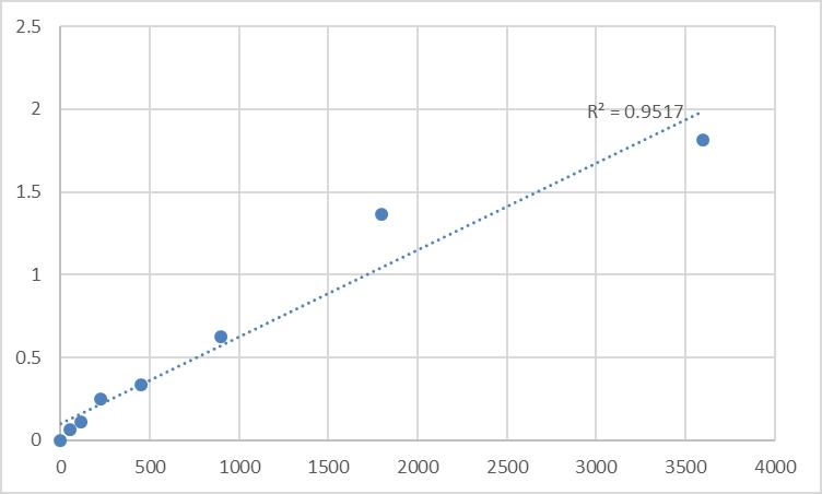 Fig.1. Human PR domain zinc finger protein 8 (PRDM8) Standard Curve.