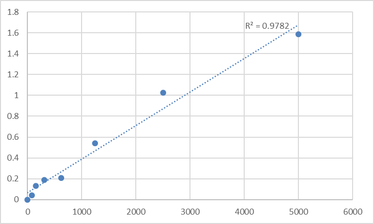 Fig.1. Human Lysosomal Pro-X carboxypeptidase (PRCP) Standard Curve.