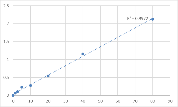 Fig.1. Human Peptidylprolyl cis-trans isomerase A-like 4G (PPIAL4G) Standard Curve.