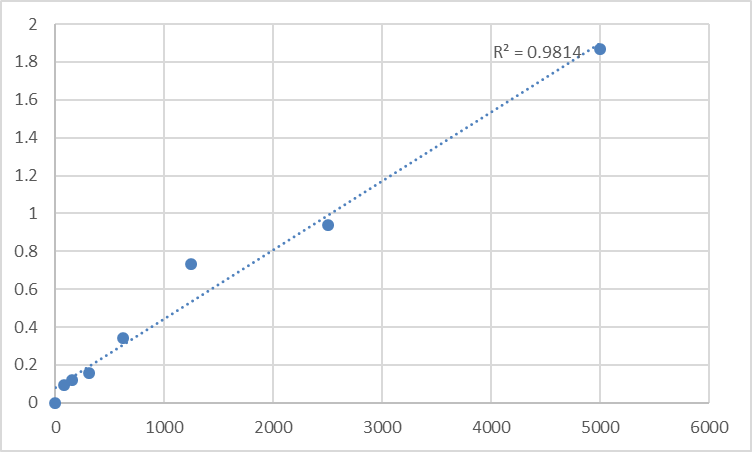 Fig.1. Human Putative platelet basic protein-like 2 (PPBPL2) Standard Curve.