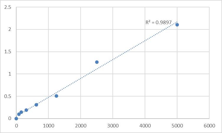 Fig.1. Human Plexin-B3 (PLXNB3) Standard Curve.
