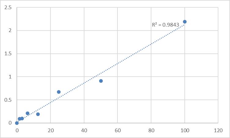 Fig.1. Human Plexin-B2 (PLXNB2) Standard Curve.