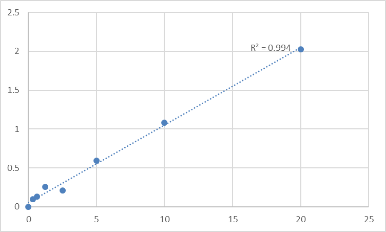 Fig.1. Human Lung specific X protein (LUNX) Standard Curve.