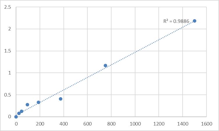 Fig.1. Human Serine/threonine-protein kinase PLK3 (PLK3) Standard Curve.
