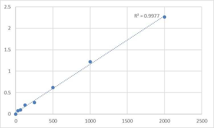 Fig.1. Human Phosphatidylinositol-glycan biosynthesis class F protein (PIGF) Standard Curve.