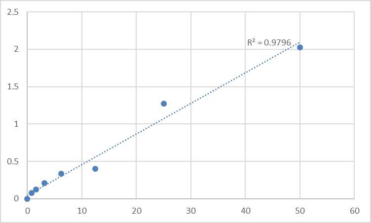 Fig.1. Human Phosphatidylinositol 4-kinase alpha (PI4KA) Standard Curve.