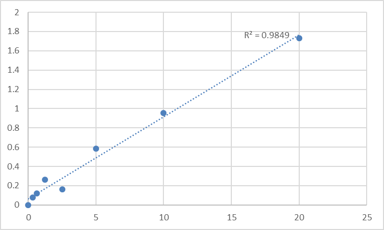 Fig.1. Human Elafin (PI3) Standard Curve.