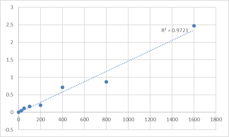 Fig.1. Human PHD finger protein 7 (PHF7) Standard Curve.