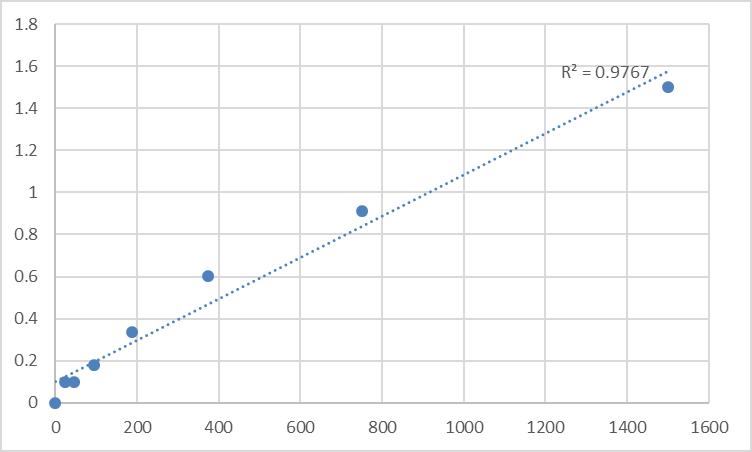 Fig.1. Human Phosphoglucomutase-2 (PGM2) Standard Curve.