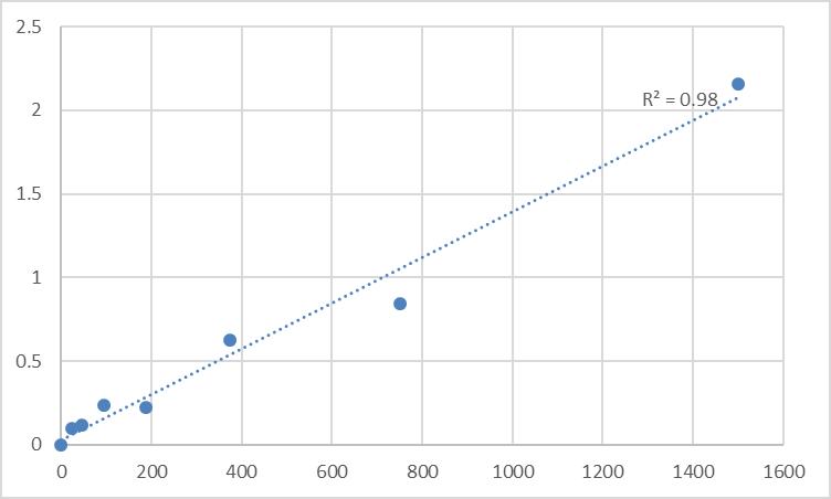 Fig.1. Human Phosphoglucomutase-1 (PGM1) Standard Curve.