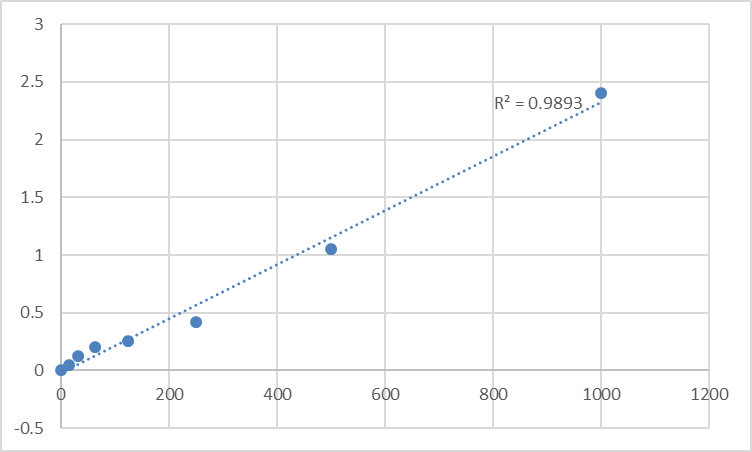 Fig.1. Human Peptidoglycan recognition protein 1 (PGLYRP1) Standard Curve.