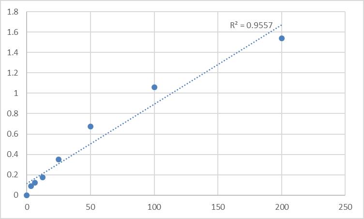 Fig.1. Human Prostaglandin H2 (PGH2) Standard Curve.