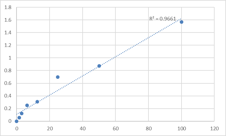 Fig.1. Human Phosphoglycerate mutase 1 (PGAM1) Standard Curve.