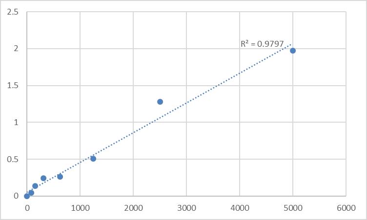 Fig.1. Human Profilin-1 (PFN1) Standard Curve.