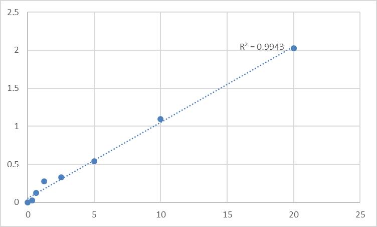 Fig.1. Human Phosphofructokinase-platelet (PFKP) Standard Curve.