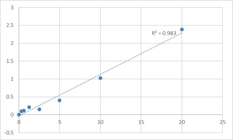 Fig.1. Human Period circadian protein homolog 1 (PER1) Standard Curve.