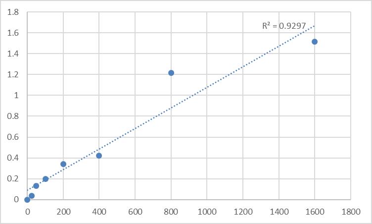 Fig.1. Human Phosphatidylethanolamine N-methyltransferase (PEMT) Standard Curve.