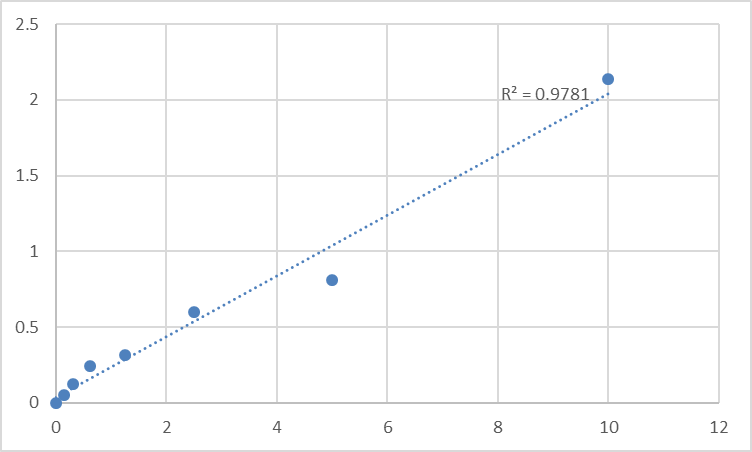 Fig.1. Human PDZ and LIM domain protein 1 (PDLIM1) Standard Curve.