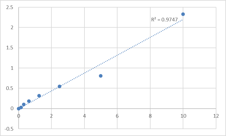 Fig.1. Human Protein disulfide-isomerase A5 (PDIA5) Standard Curve.