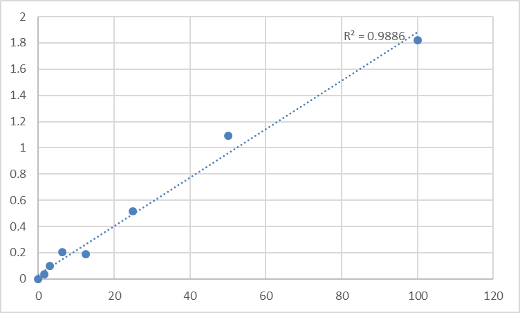 Fig.1. Human Pyruvate dehydrogenase E1 component subunit beta, mitochondrial (PDHB) Standard Curve.