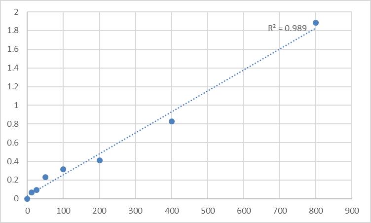 Fig.1. Human Platelet-derived growth factor D (PDGFD) Standard Curve.