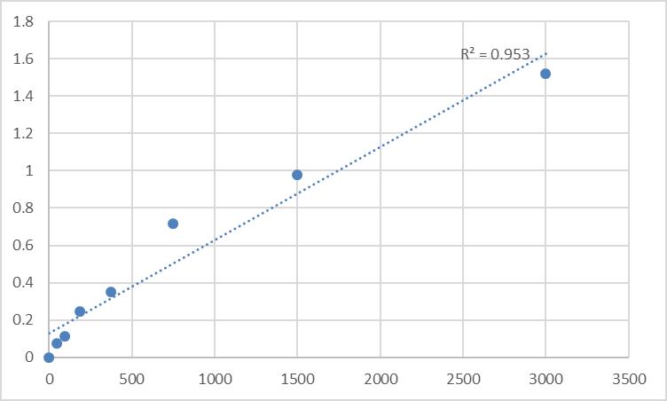 Fig.1. Human Myomegalin (PDE4DIP) Standard Curve.