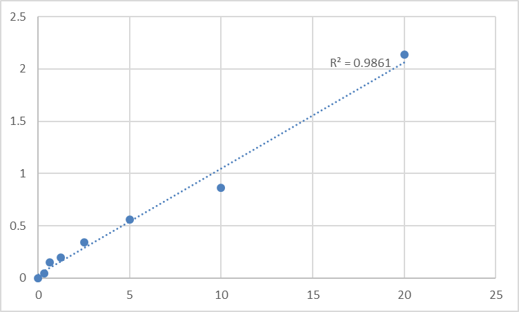 Fig.1. Human Programmed cell death 6-interacting protein (PDCD6IP) Standard Curve.