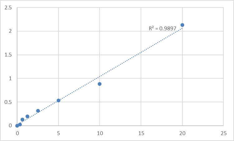 Fig.1. Human Programmed cell death protein 6 (PDCD6) Standard Curve.