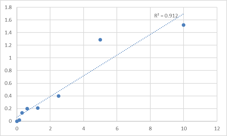 Fig.1. Human Programmed cell death protein 5 (PDCD5) Standard Curve.