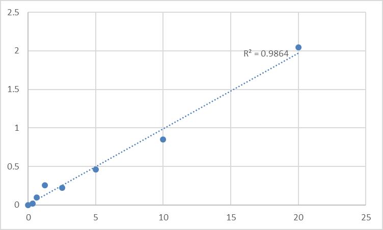Fig.1. Human Prenylcysteine oxidase 1 (PCYOX1) Standard Curve.