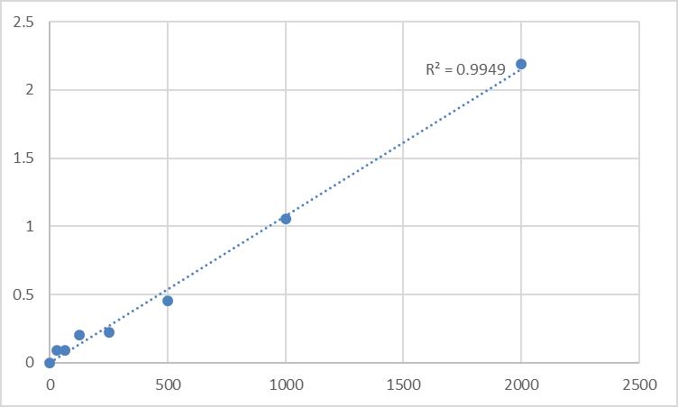 Fig.1. Human Cyclin-dependent kinase 16 (PCTK1) Standard Curve.