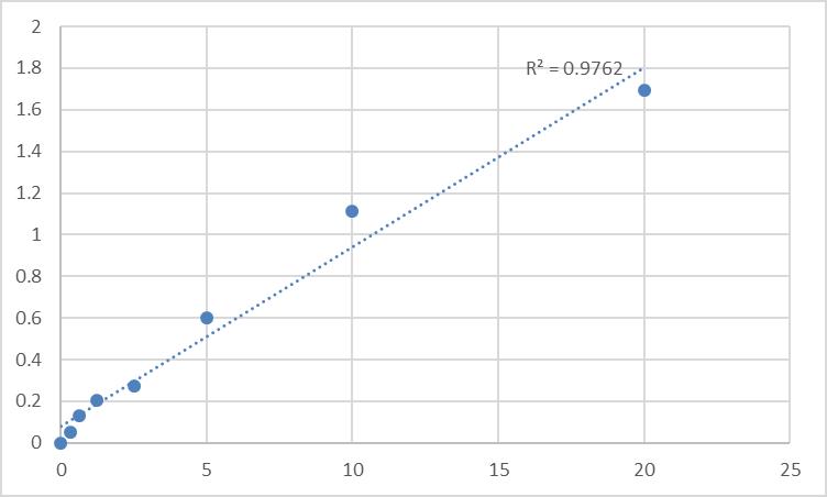 Fig.1. Human Neuroendocrine convertase 2 (PCSK2) Standard Curve.
