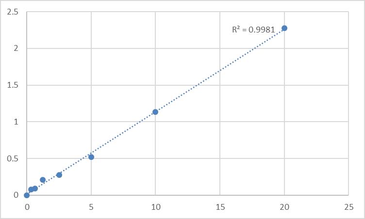 Fig.1. Human Procollagen C-endopeptidase enhancer 2 (PCOLCE2) Standard Curve.