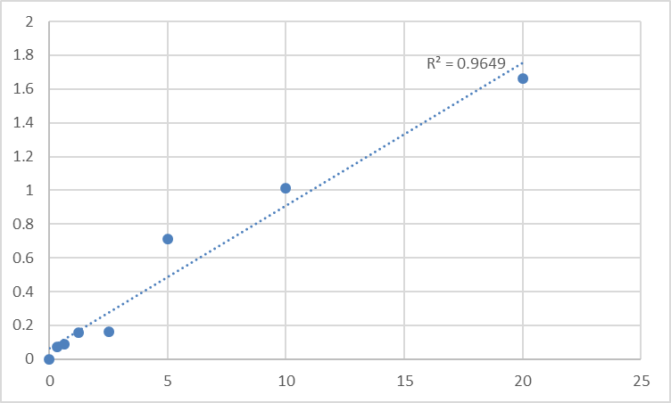 Fig.1. Human Pericentrin (PCNT) Standard Curve.