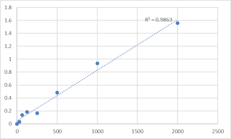 Fig.1. Human Protein-L-isoaspartate (PCMT1) Standard Curve.